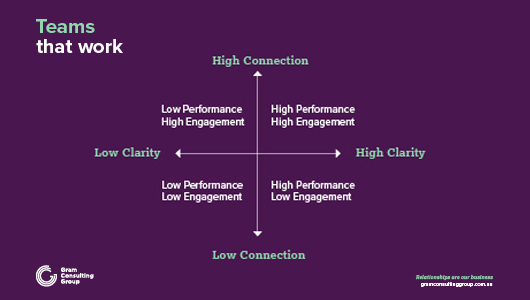 Clarity and connection model
