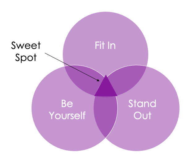 stand out, fit in and be yourself
